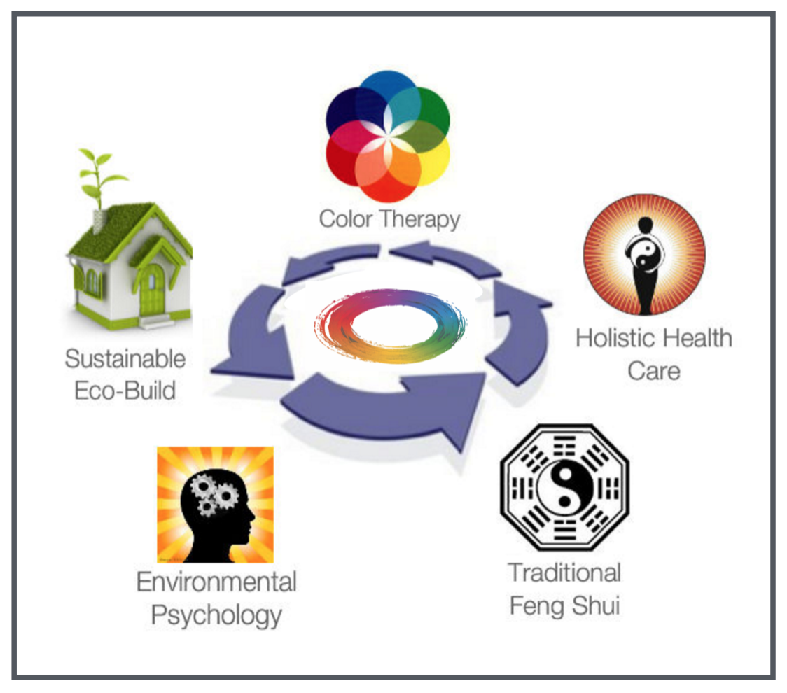 feng shui for homes