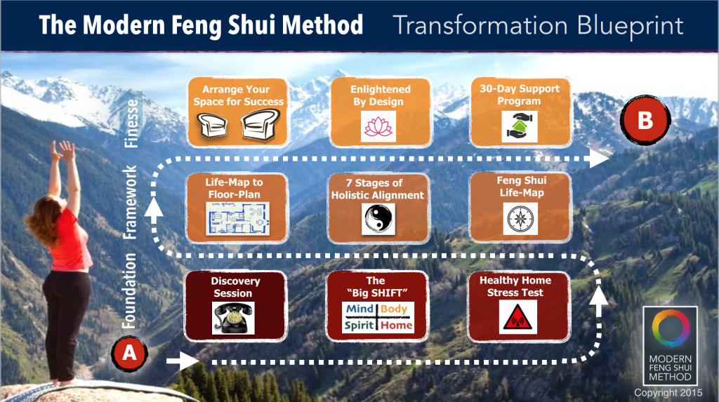 Feng Shui Consultation Method