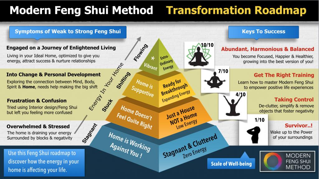 Feng Shui Transformation Roadmap