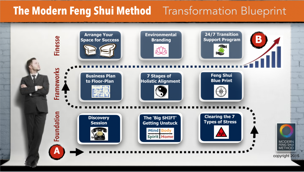 Business Feng Shui Transformation Model